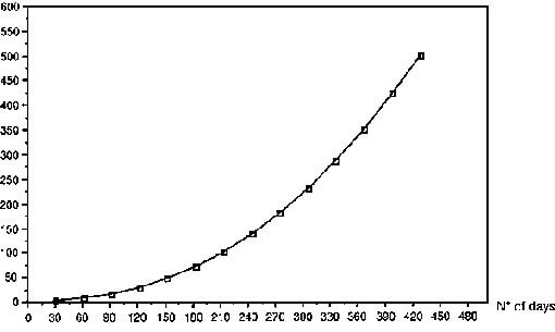 tilapia growth rate chart