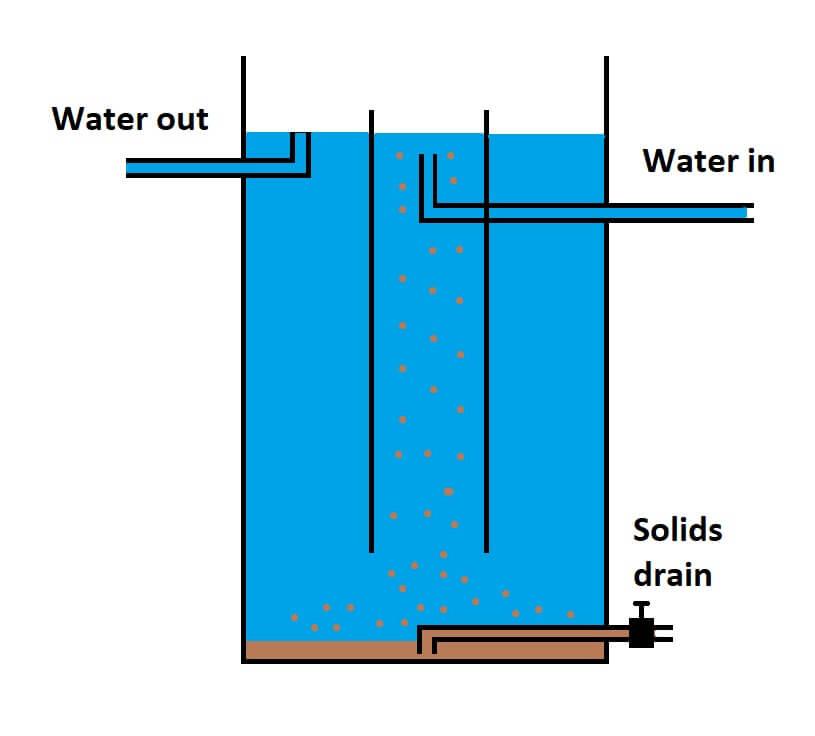 radial flow separator