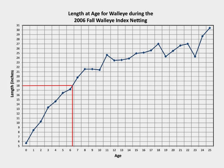 walleye growth rate chart